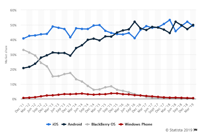 Breakdown by OS/Device family in UK