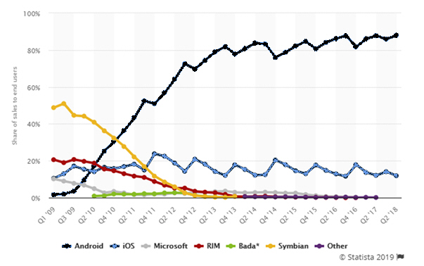 Breakdown by OS/Device family globally