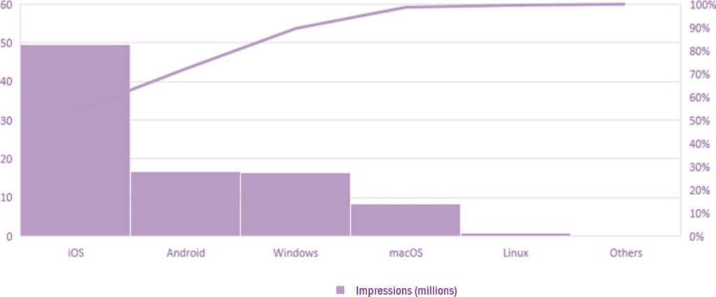 Webpage impressions by OS for May 2019