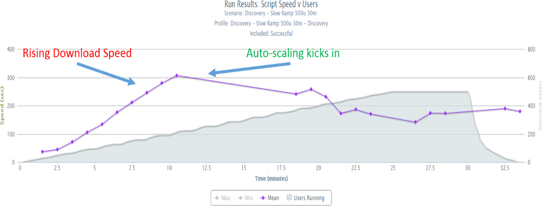 Performance Load Test Results with Auto-scaling