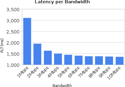 Maintaining Latency While Increasing Bandwidth