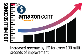 Amazon improvement in milliseconds