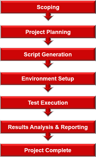 The performance load test process